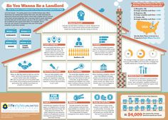 So You Wanna Be a Landlord: How to Convert a Foreclosure Into Your First Rental Property