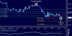 #GBPUSD Technical Analysis: Candle Setup Hints at Bounce http://forex-quebec.com/gbp-usd-technical-analysis-candle-setup-hints-at-bounce/ #forex #cable