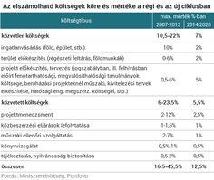 1750 milliárdnyi túlárazás felett szemet hunytak Magyarországnak
