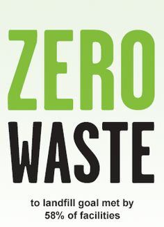 Zero Waste to landfill goal met by 58% of facilities at Kimberly-Clark - 2012 Sustainability report summary.