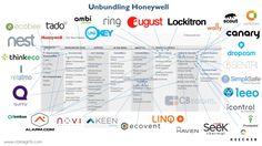 unbundling Honeywell