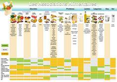 Nirvana-Santé: Dissocier les aliments pour maigrir