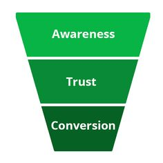 Your content should cater to people at different stages in the buying cycle.