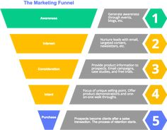 Create Sales Funnel Charts & Diagrams | Cacoo