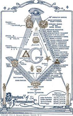 Frontispiece illustration, J. Bernard Edelstein, Newark, N.J., Holy Bible, Masonic Edition. Philadelphia : A. J. Holman Co., 1931.