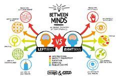 #Health #Infographics - Left Brain & Right Brain Infographic #Infografia