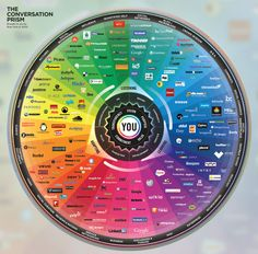 The Conversation Prism ...  Brought to you by Brian Solis & JESS3
