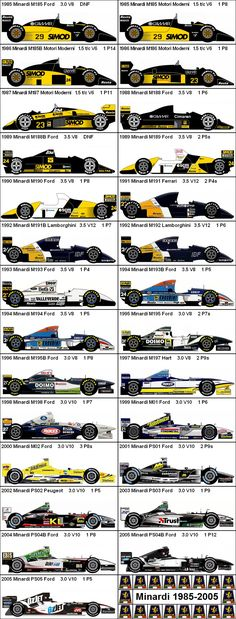 Formula One Grand Prix Minardi 1985-2005