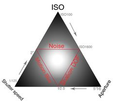 How ISO, Shutter Speed and Aperture All Relate to One Another - #photography