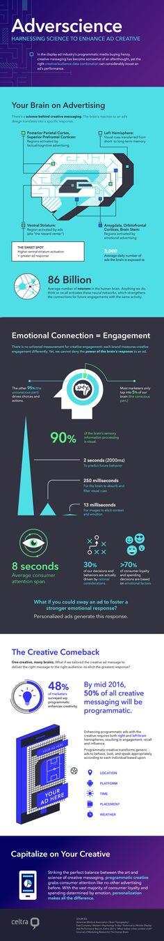 Infografik – Your Brain on Advertising by celtra