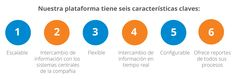 #SysOne #Platform #Features #Benefits