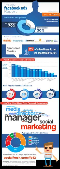 [Infografica] Ecco come migliorare la performance di Ads Mundo Marketing, E-mail Marketing, Internet Marketing, Marketing And Advertising, Online Marketing, Online Advertising, Facebook Marketing Strategy, Social Media Marketing Agency, Marketing Strategies