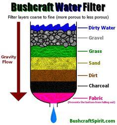 homemade survival water filter. Exellent Homemade Water Filter On Homemade Survival Filter L