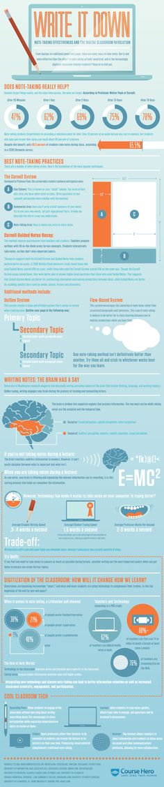 Write It Down (Infographic): Note taking effectiveness and the digital classroom revolution. Also notes good reasons for using technology in the classroom. Note Taking Tips, Note Taking Strategies, E Mc2, Instructional Design, Blended Learning, Study Skills, Write It Down, School Hacks, School Tips