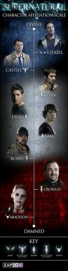 """The stakes are higher than ever on """"Supernatural,"""" so where do all the fan-favorite characters stand on a scale from the divine to the damned? Check out handy character affiliation infographic here . Sam Winchester, Winchester Brothers, Castiel, Crowley, Jensen Ackles, Supernatural Season 9, Supernatural Poster, Supernatural Episodes, Impala 67"""