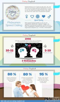 Fakten zum Phänomen Speed Dating -Infografik