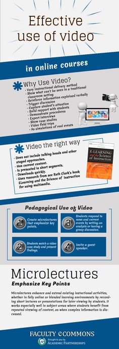 The Effective Use of Video in Online Courses Infographic | e-Learning Infographics