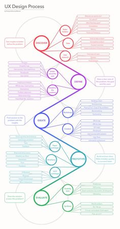 Here is an infographic in which I unfold a classical user experience process, based on the Design Thinking method.
