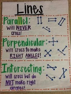 Types of lines anchor chart math ideas skole Math Strategies, Math Resources, Math Activities, Geometry Activities, Math Charts, Math Anchor Charts, Rounding Anchor Chart, Math For Kids, Fun Math