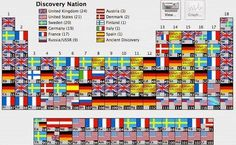 Which Country Discovered Every Element In The Periodic table
