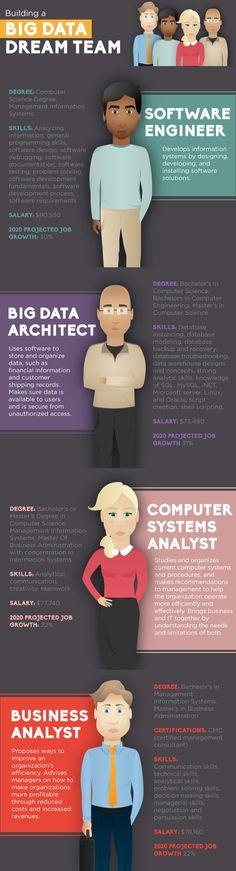 Building a #BigData dream team?  http://techpageone.dell.com/technology/data-center/building-big-data-dream-team/?utm_content=buffer3cfbe&utm_medium=social&utm_source=pinterest.com&utm_campaign=buffer#.UvFEHfnnZph