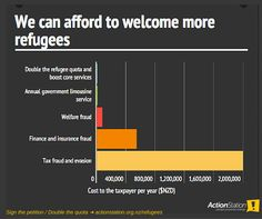 We can afford to welcome more refugees | Sacraparental.com