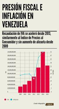 Infografía: Presión fiscal e inflación en Venezuela