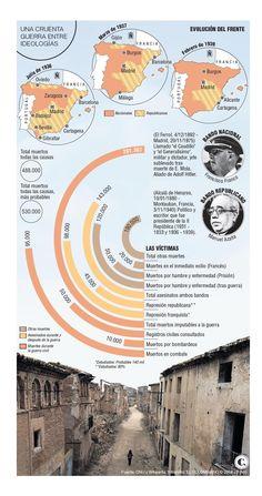 ¿Qué causó la derrota de la II República en España?