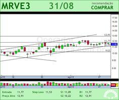 MRV - MRVE3 - 31/08/2012 #MRVE3 #analises #bovespa