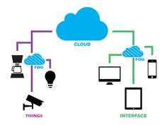 NGD Systems Joins OpenFog Consortium to Advance Adoption of Fog Computing - IoT - Internet of Things Fog Computing, Wifi, Mesh Networking, Company News, Development Board, Internet, Mobile Technology, Open Source, Cloud