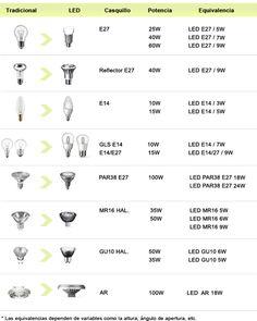 equivalencia de lampadas de led - Pesquisa Google