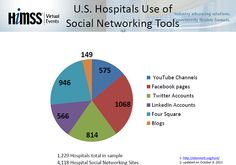 Secure Use of Social Media - Hospitals have recognized the benefits of social media and are increasingly using it within their organizations for a variety of purposes – from professional collaboration and patient engagement to marketing and workforce recruitment. However social media presents several challenges within the organization, among these are the security and privacy risks associated with its use related to personal health information. I