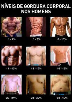 Nível de gordura corporal para homens