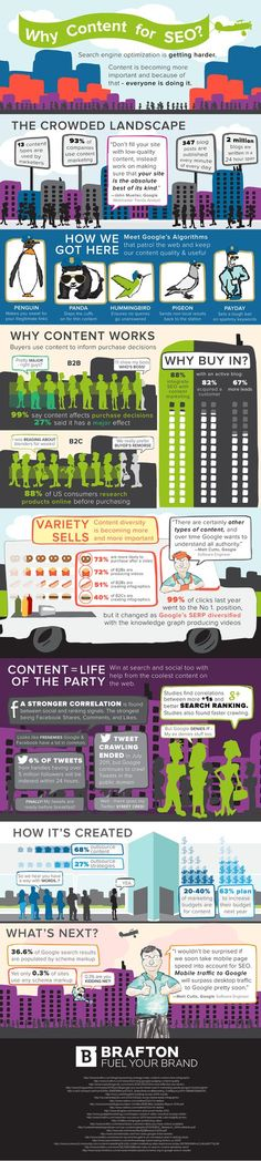 Why #Content for #SEO?