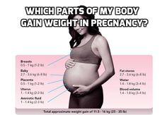 Where Do More Weight Gain Easily Seen in Pregnancy?  #HealthyPregnancyWeight ,