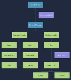 60 Best Organizational Chart Images Organizational Chart Chart Org Chart