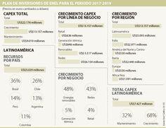 Colombia, a la cola de las inversiones de Enel a 2019 Renewable Energy, Colombia