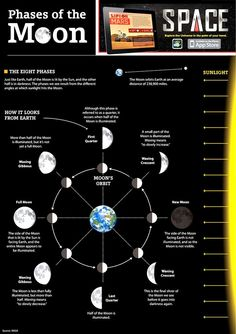 Phases of the Moon Chart. #Moon #Luna #LunaEclipse