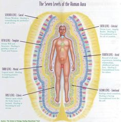 ∆ Aura...The Seven Layers of the Human Aura