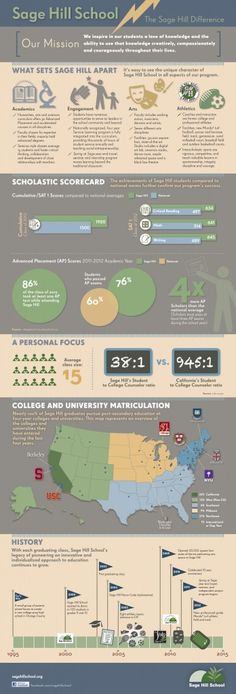 Using an Infographic for Independent School Marketing #ismarketing #isedchat #indyschool