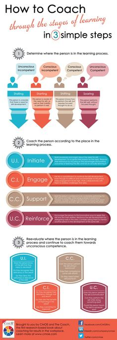 How to coach through the stages of learning infographic - CMOE