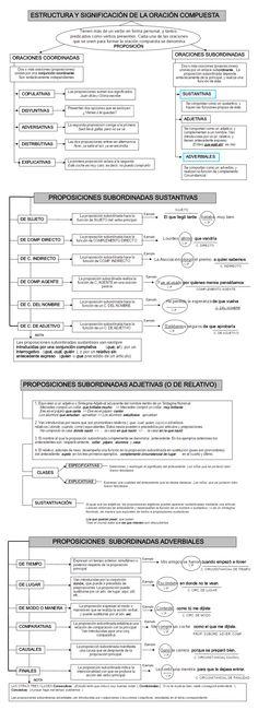 ... ESTRUCTURA Y SIGNIFICACIÓN DE LA ORACIÓN COMPUESTA. http://slideplayer.es/slide/101438/