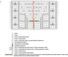 Lounatuuli-polvisukat, ohjekuva 3 Knitting Patterns, Periodic Table, Knit Patterns, Periodic Table Chart, Periotic Table, Knitting Stitch Patterns, Loom Knitting Patterns