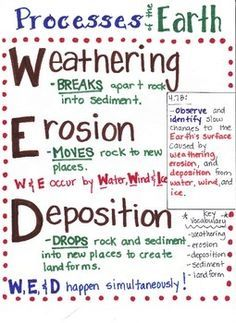 This Weathering, Erosion, and Deposition poster is designed to aide students in… Earth Science Lessons, Fourth Grade Science, Earth And Space Science, Science Resources, Middle School Science, Elementary Science, Science Classroom, Science Education, Teaching Science