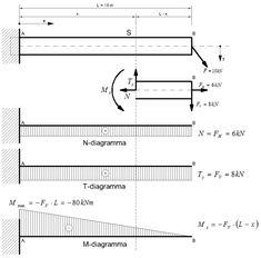 Sterkteleer/Bepaling van de ... Worlds Of Fun, Diagram, Floor Plans, How To Get, Projects, Science, Log Projects, House Floor Plans