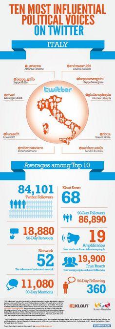 I 10 politici e giornalisti più influenti su Twitter in Italia | #infografica #infographics