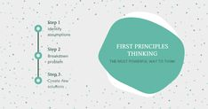 First principles thinking embraces a new mindset, a shift in thinking that discards conventional wisdom, cuts through the dogma and questions our own beliefs.It drives complex problem solving and workplace innovation through reverse engineering Behavioral Economics, First Principle, Think Fast, Active Listening, Effective Communication, Good Energy, Most Powerful, Decision Making, Problem Solving