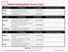 100 point wine tasting score card that breaks down appearance, aroma and taste into subcategories