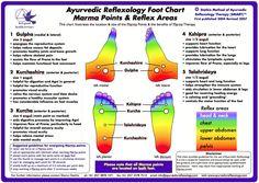 Ayurvedic Reflexologie Foot Chart