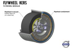 Volvo Develops New Flywheel Tech that Can Boost Economy by Up to 25 Percent - Carscoops